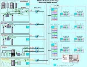 ru-medical-gas-monitoring-system-11297958992