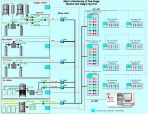 ru-medical-gas-monitoring-system-11297958992